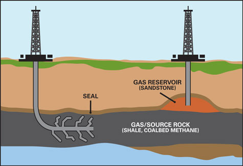 What Is The Infrastructure Requirements For Utilizing Natural Gas