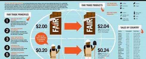 fair-trade-infographic