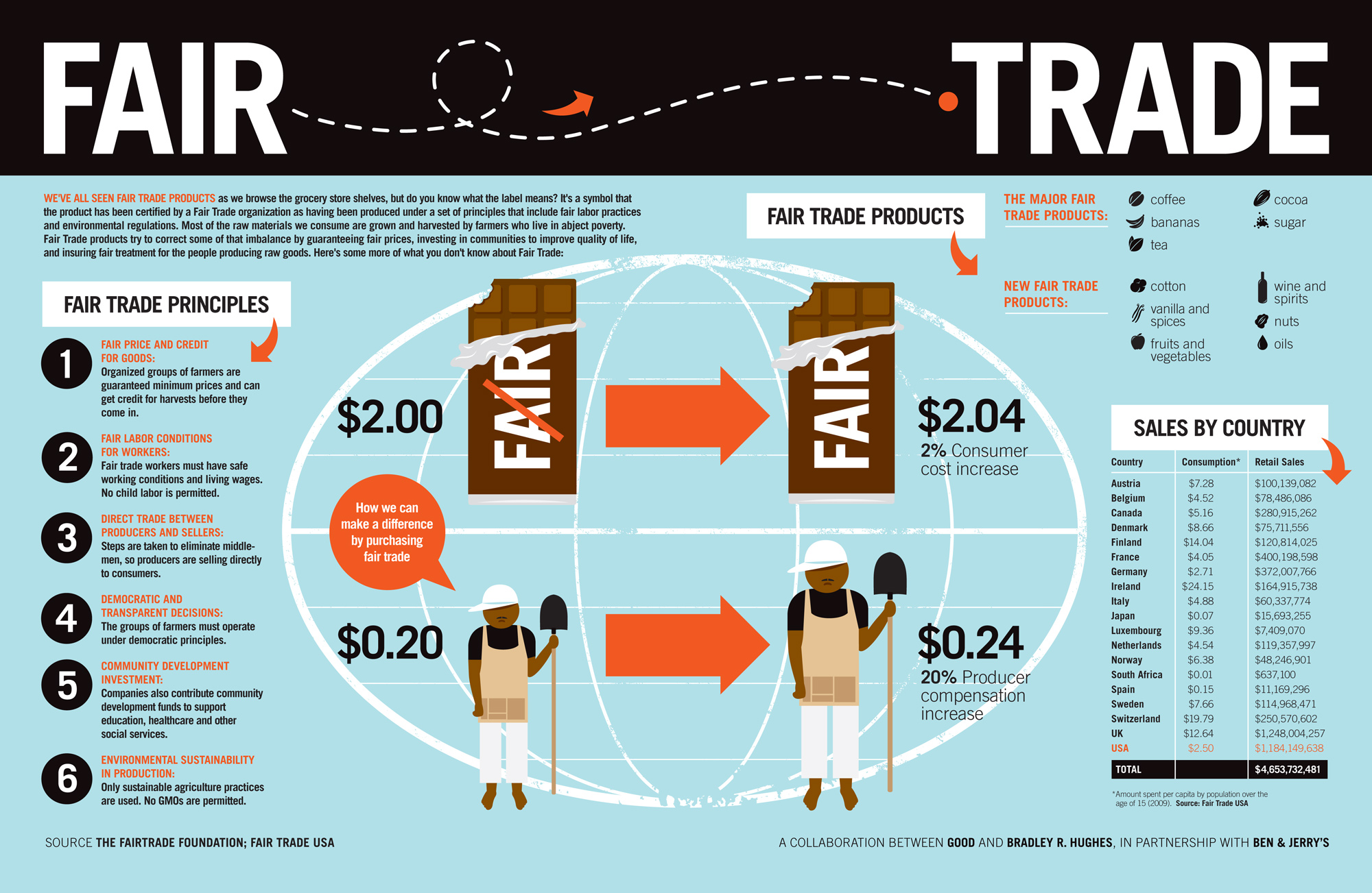 What Fair Trade Means Infographic Environmental Watch